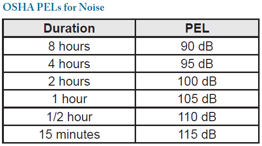 Preventing Noise-Induced Hearing Loss   Excessive Noise Exposure